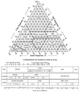 Треугольник Ферре